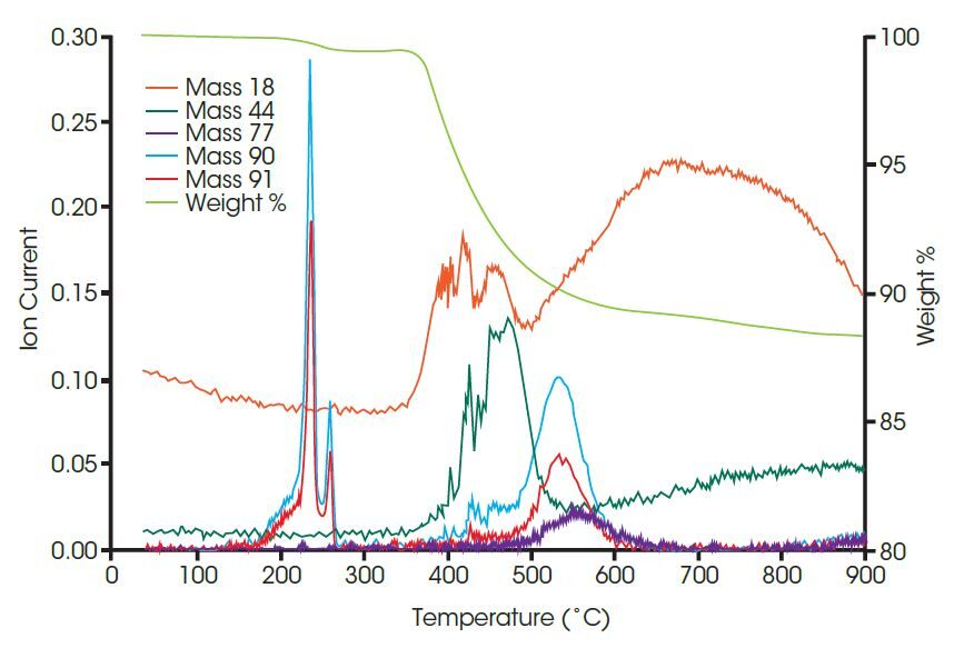 Discovery TGA Mass Spec