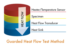 Heat Flux Deutsch