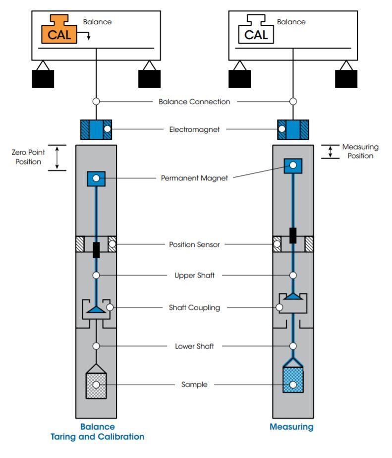 DynTHERM – High Pressure TGA – TA Instruments