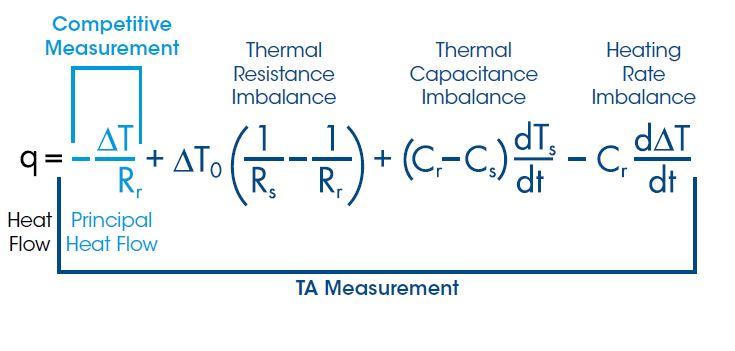 DSC 25 – TA Instruments