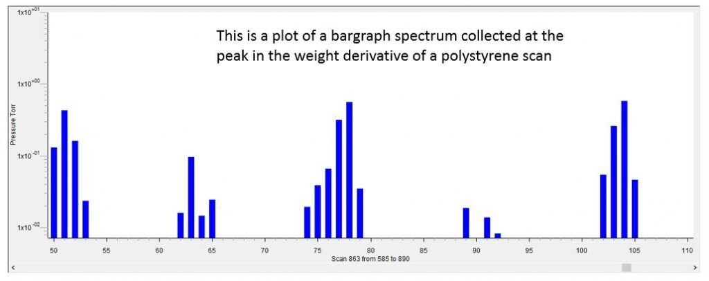 Graph of Polystyrene Scan