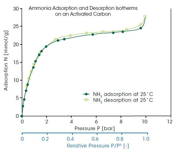 IsoSORP (Sorption analysis under extreme conditions) – TA