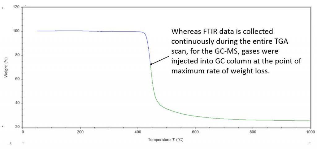 TGA-GCMS-FTIR Graph