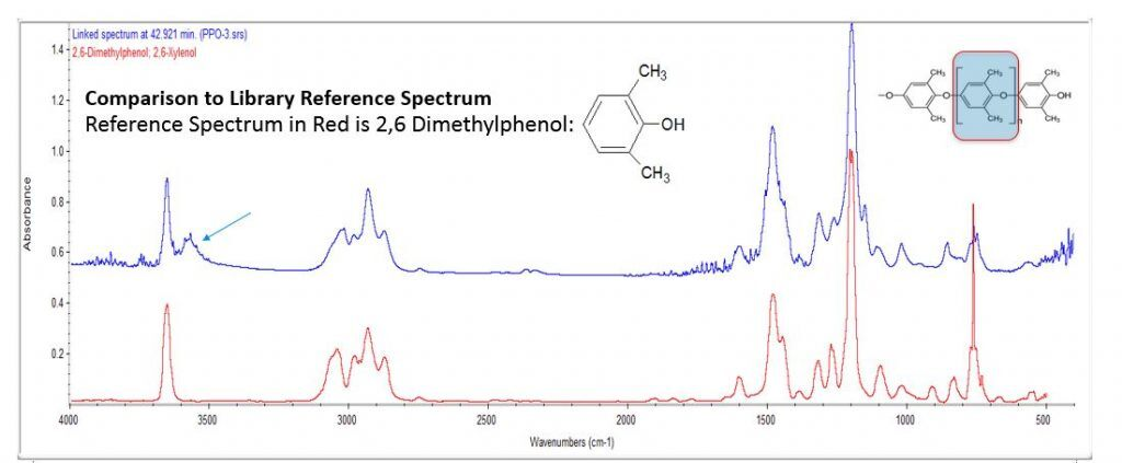 Dimethylphenol Graph